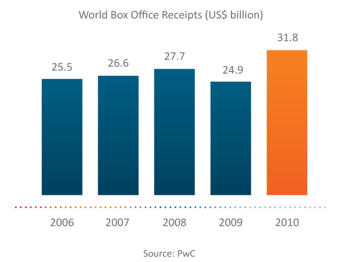 World Box Office Receipts are increasing year on year