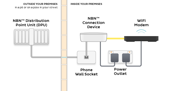FTTC: The new NBN technology | the iiNet Blog